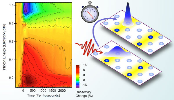 """Ultrafast changes in the optical properties of strontium-doped lanthanum nickelate throughout the infrared spectrum expose a rapid dynamics of electronic localization in the nickel-oxide plane, shown at left. This process, illustrated on the right, comprises the first step in the formation of ordered charge patterns or """"stripes."""""""