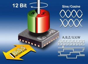 iCHaus.Single Chip Magnetic Encoder IC