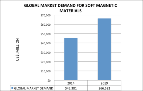GLOBAL SHARE OF SOFT MAGNETIC MATERIALS MARKET SEGMENTS, 2014 AND 2019  ($ millions) Source: iRAP, Inc.