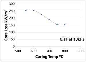 Core loss at 0.1T and 10 kHz as a function of curing temperature for RAMFe-3Si coated powder compacts.