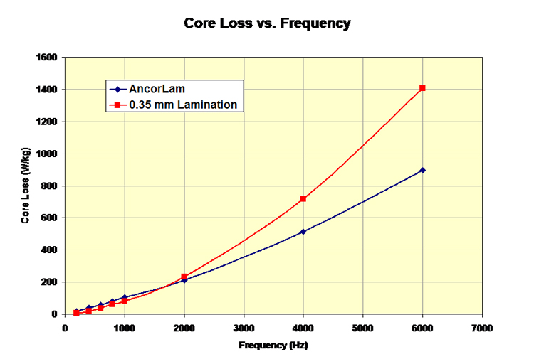 Figure 1. Core loss of Insulated composite and lamination steel as a function of frequency.