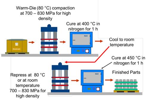 Figure 2.  2P2C production route. Narasimhan US Patent 8574489
