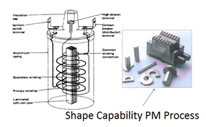 Ignition coil by SMC replaces lamination steels. Production simplicity saves cost.