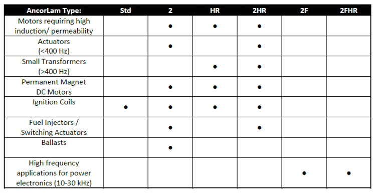 Table 1. Typical applications with suggested material type