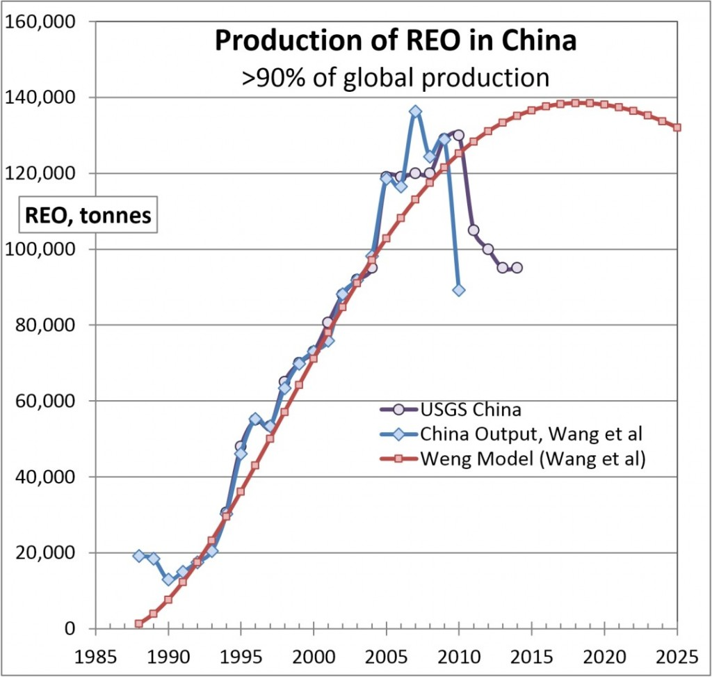 Figure 2: Production of Rare Earth Oxide in China