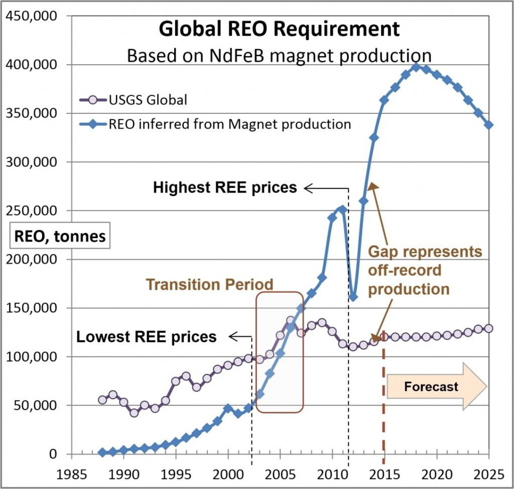 Figure 3: Global REO requirement based on actual and forecast magnet production