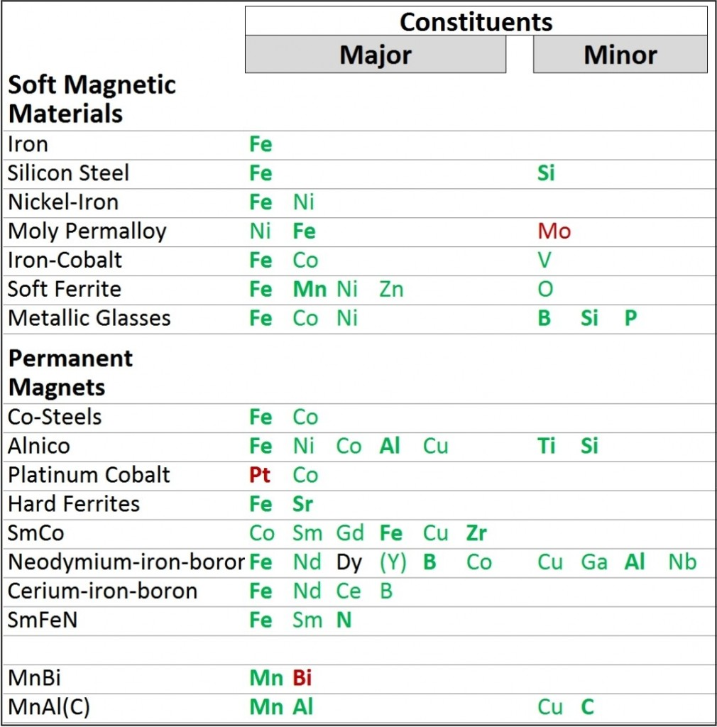 Table 1: Elements suitable for making magnetic materials