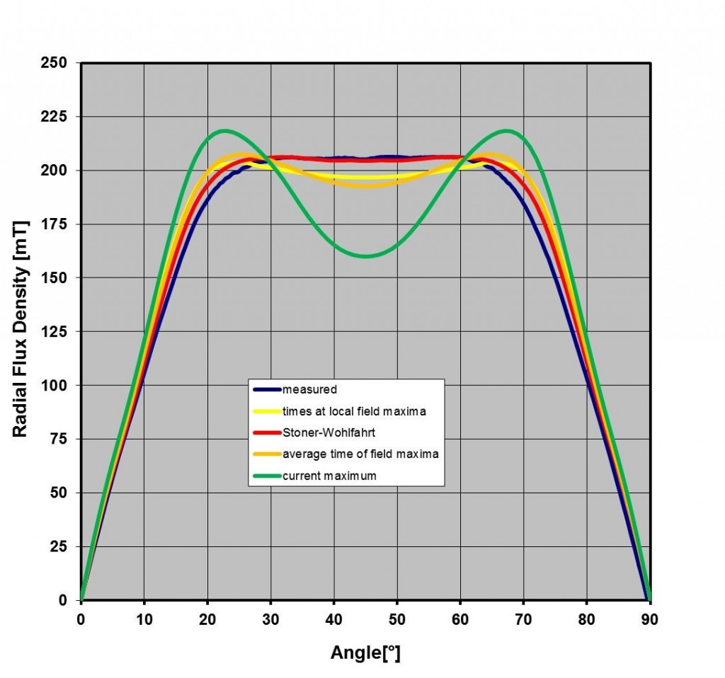 Figure 5. Results of different magnet simulation models from corrected coil simulation in 2016.