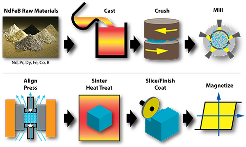 Generic Process for Rare Earth (NdFeB) Sintered Magnet