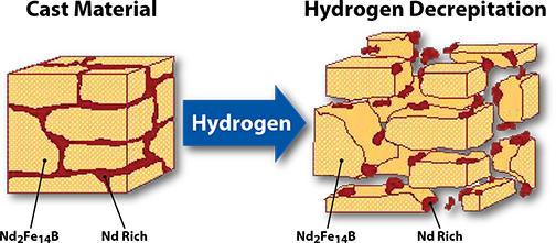 Coarse Pulverization by Hydrogen Decrepitation