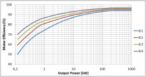 Figure 3. Efficiency levels in IEC 60034-30-1 for 4-pole motors, 50 H