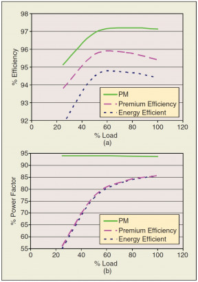 Figure 4. Typical partial load (a) efficiencies and (b) power factors of 75 HP, TEFC, 1800 rpm motors