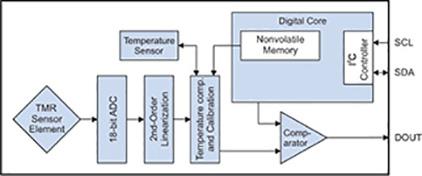 NVE TMR Magnetometer